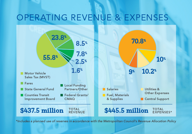 Operating Revenue and Expenses