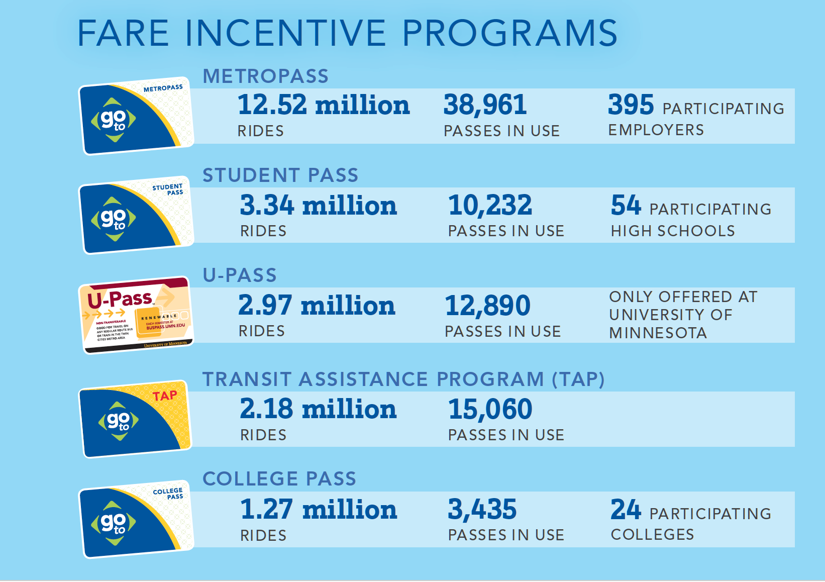 Fare Incentive Programs for schools and employers