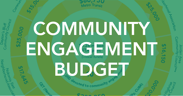 Community Engagement Budget  $17,645 Nokomis East Neighborhood Association $21,313 Corcoran Neighborhood Organization**  $25,000 Dayton's Bluff Community Council $11,750 West Bank Community Coalition $20,000 Minneapolis Highrise Representative Council $25,000 Hope Community $15,000 West Side Community Organization $18,600 St. Paul Smart Trips $21,792 West Broadway Business and Area Coalition* $25,000 Harrison Neighborhood Association $16,150 Jordan Area Community Council***   $86,750 Metro Transit  $332,250 CET (Nexus Community Partners, Alliance for Metropolitan Stability, CURA)  $3.26 million FTA grant (+local funds)  10% $419,000 devoted to community engagement    * partnered with Juxtaposition Arts  ** partnered with Central Area Neighborhood  Development Organization, Lyndale Neighborhood  Association, Lake Street Council  *** partnered with Hawthorne Neighborhood Council