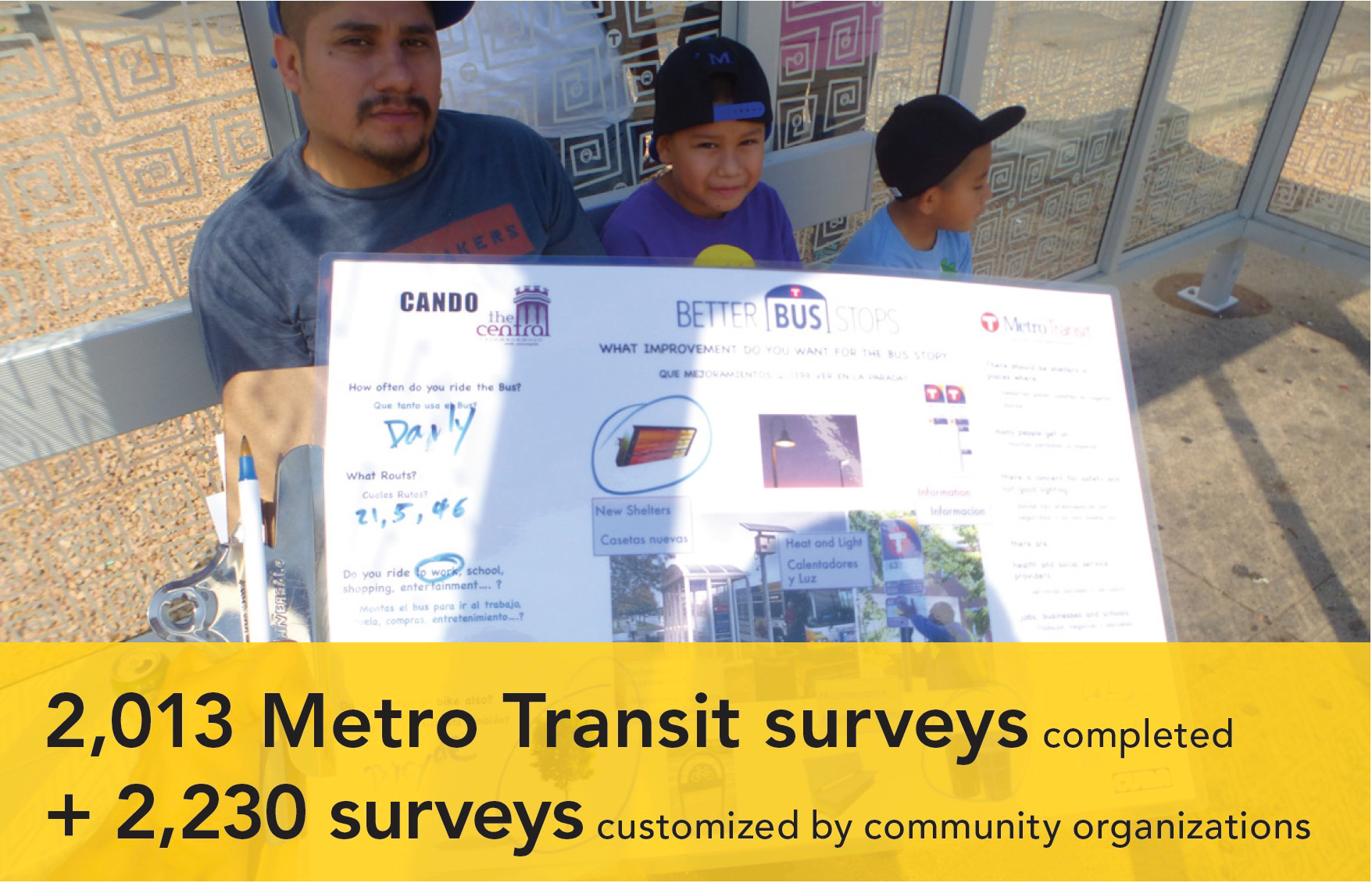 2,013 Metro Transit surveys completed + 2,230 surveys customized by community organizations.