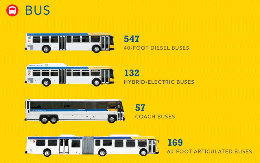 Our Vehicles Metro Transit