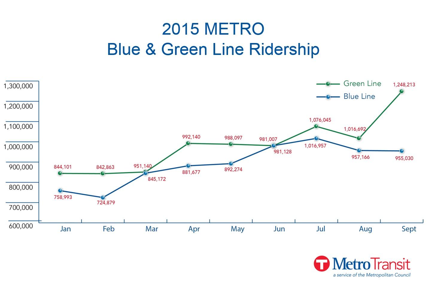 green line sets monthly ridership record metro transit. Black Bedroom Furniture Sets. Home Design Ideas