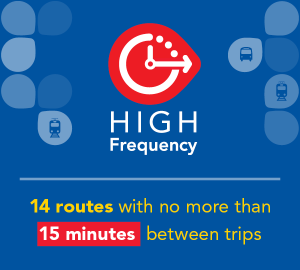 High Frequency network - 14 routes with no more than 15 minutes between trips